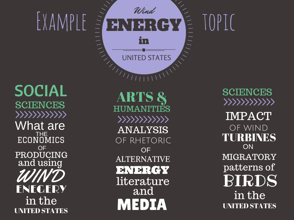 Example topic: wind energy in United States  Social Sciences - Economics of producing and using wind energy in United States  Sciences - Impact of wind turbines on migratory patterns of birds in United States  Arts and Humanities - Analysis of the rhetoric of alternative energy literature and media